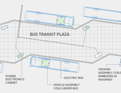 Momentum Dynamics   Bus Transit Plaza Opportunity