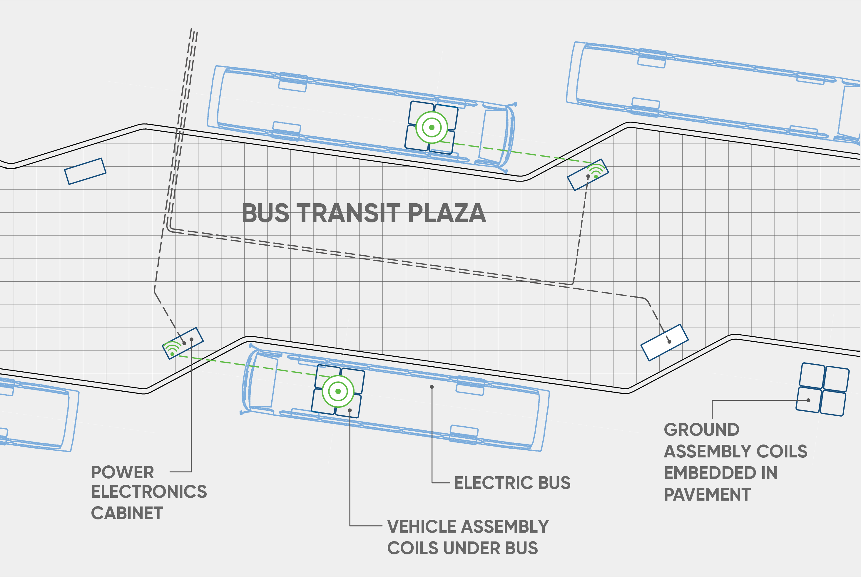 Bus transit plaza opportunity