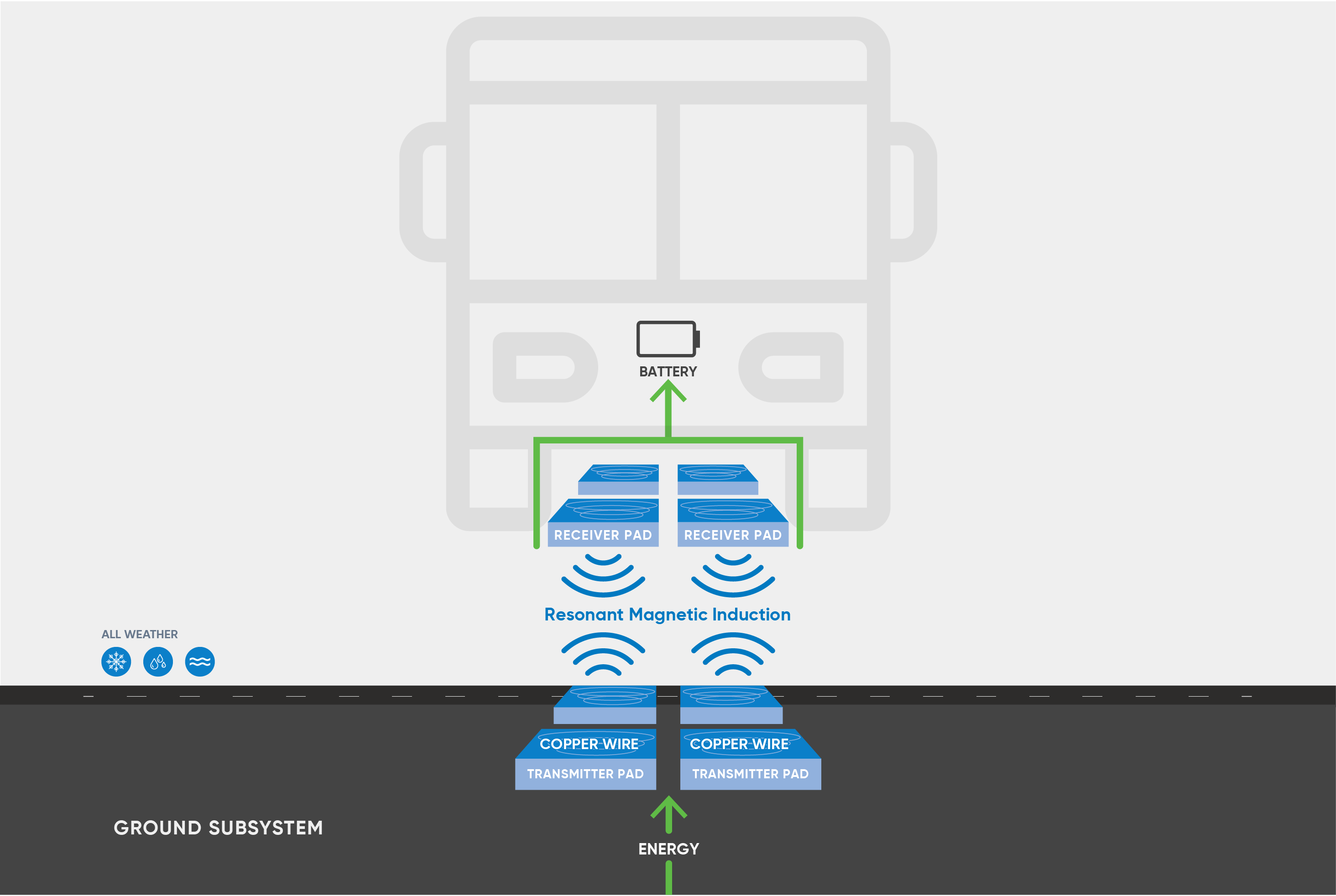 Wireless charging for public transit