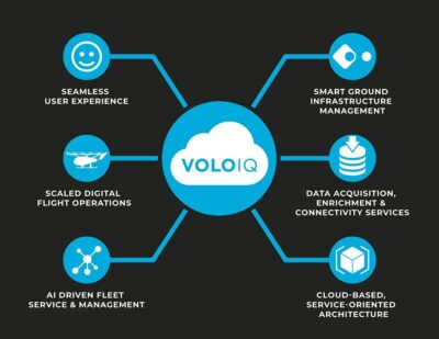 VoloIQ: Setting the Bar for Air Operations Excellence