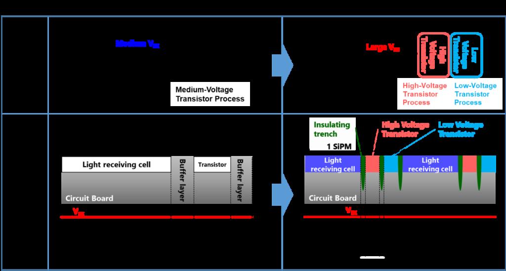 Toshiba Solid-State LiDAR