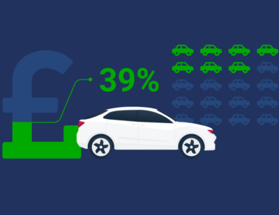 Almost Four-in-Ten UK Petrol and Diesel Fleet Vehicles Can Switch to Electric Today